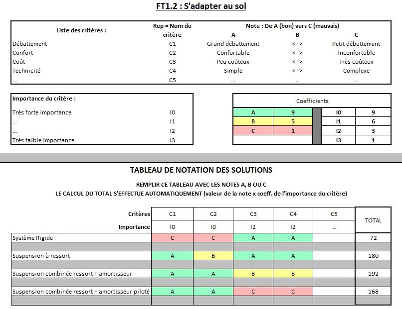Analyse fonctionnelle - Critère de notation