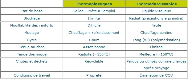 Comparaison résines thermoplastiques (TP) et thermodurcissables (TD)
