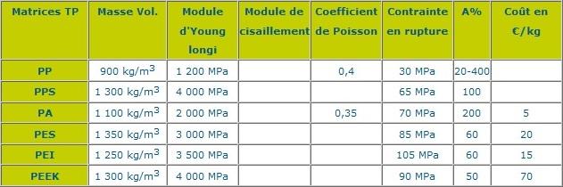 Résines thermoplastiques (TP)