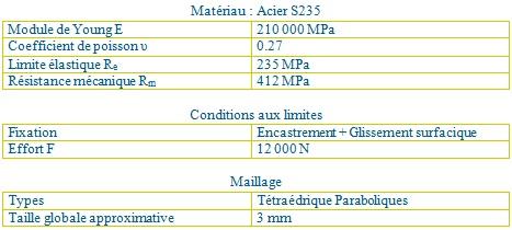 calcul de structure - Caractéristiques mécaniques acier S235
