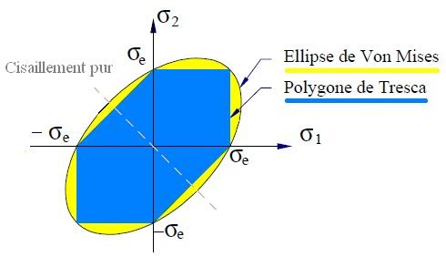 calcul de structure - critères de Von Mises et Tresca