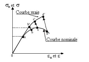 calcul de structure - loi comportementale