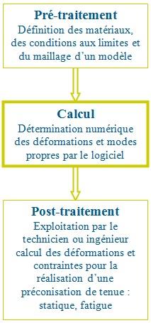 calcul de structure - étapes numériques