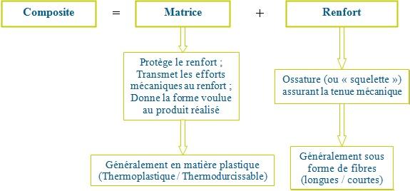 Structure d'un matériau composite