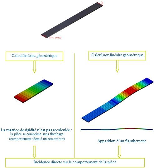calcul de structure - comparaison linéaire et non linéaire géométrique