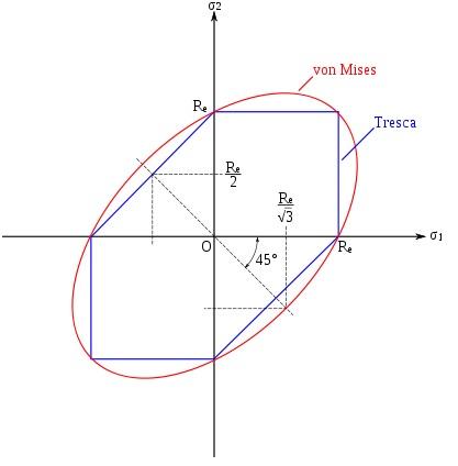 Critère isotrope de Tresca et Von Mises